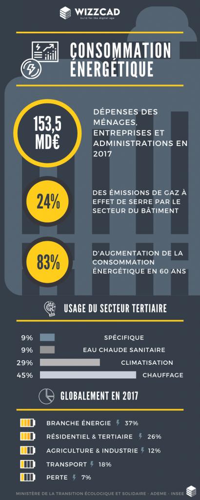 infographie consommation énergétique