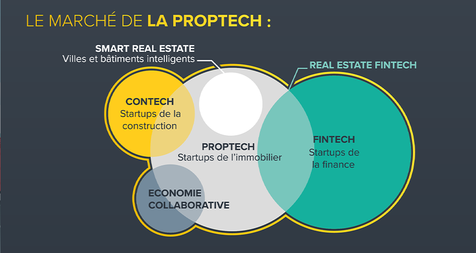 infographie proptech