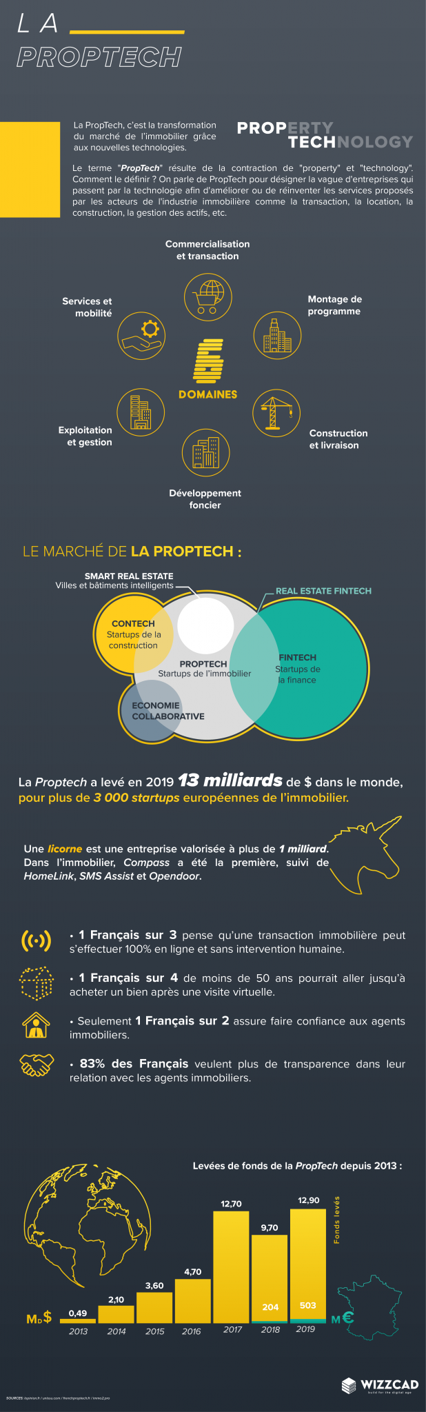 infographie proptech wizzcad
