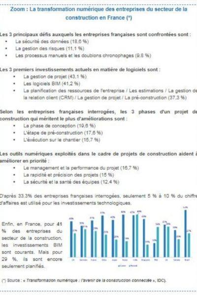 transformation numérique des entreprise du secteur de la construction en France